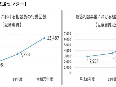 児童虐待通告が過去最多に…文京区の対応状況は?